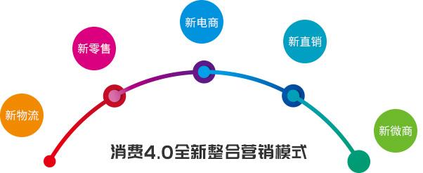 消费4.0全新整合营销模式