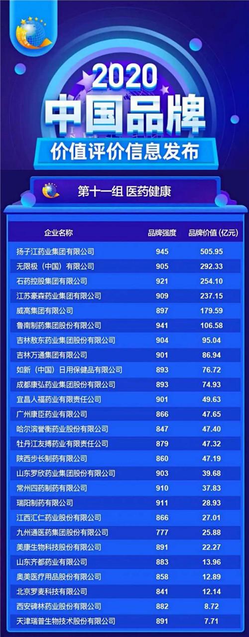 2020中國品牌價值評價信息在京發布 如新入選醫藥健康榜