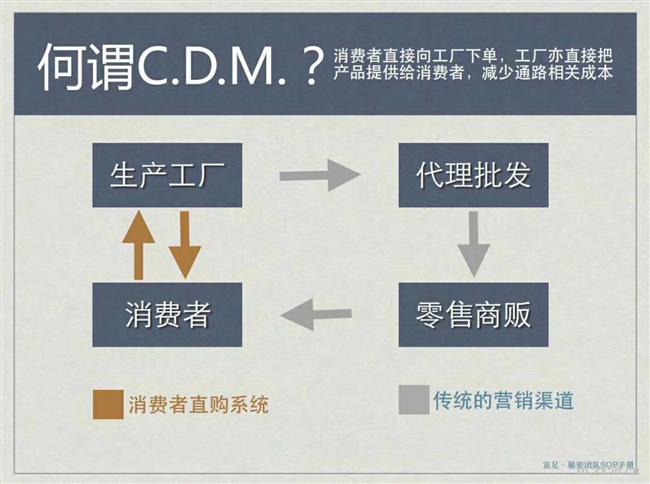 CDM直购模式