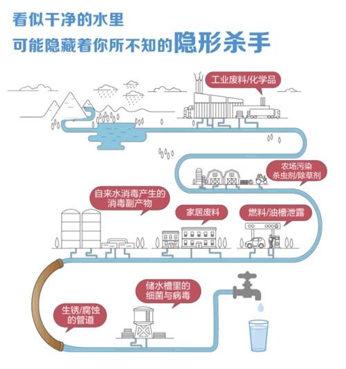 安利:节水行动,教你如何喝好水还护绿水青山