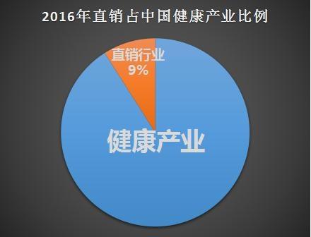中国直销市场趋势全解析