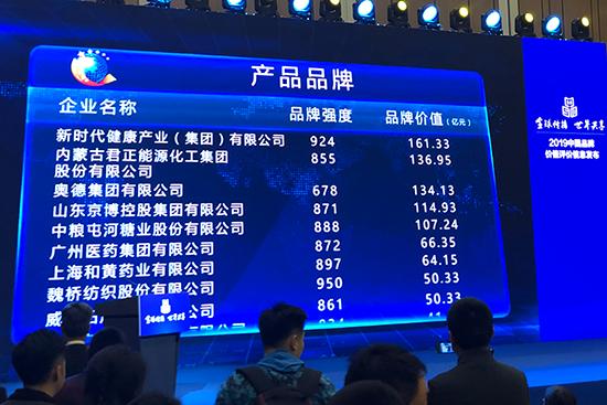 2019中国品牌价值评价信息发布 国珍品牌价值161.33亿元再创新高