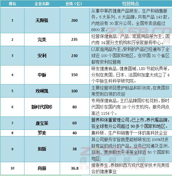 全球直销业绩排名前十-直销同城网